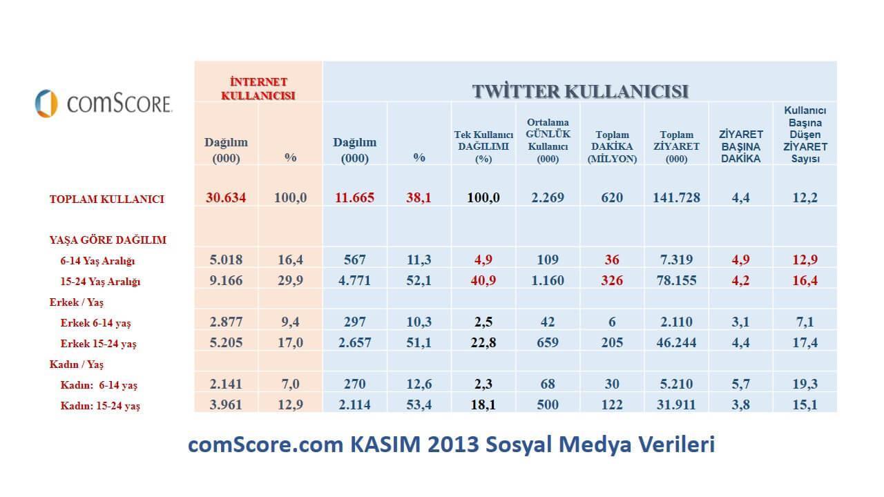comStore.com'dan alınan Kasım'2013 sosyal medya verileridir.  Prof. Dr. Süleyman Engin Akhan
